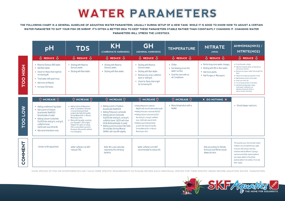 Water Parameters Infographic.png
